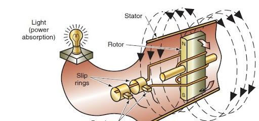 Bật mí cấu tạo và nguyên lý làm việc của máy phát điện 3 pha